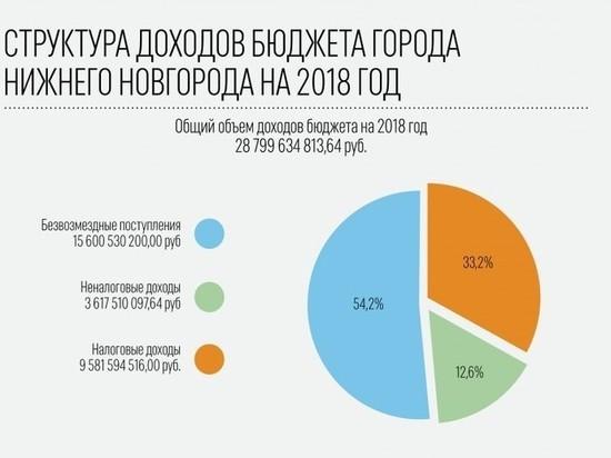 Бюджет Нижнего Новгорода открывается для граждан